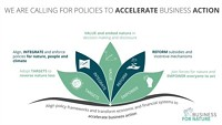 Business for Nature states a united policy position on nature at the World Economic Forum